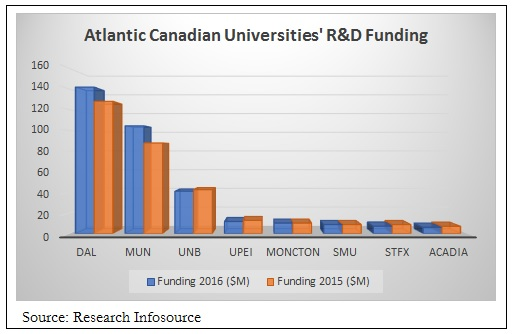 To learn where R&D spending is rising or falling, visit our Facebook page.