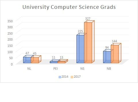 Computer science grads from Atlantic Canadian universities, drawn from APEC's latest report.